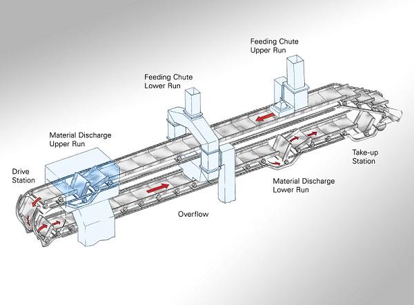 Pivoting Pan Conveyor