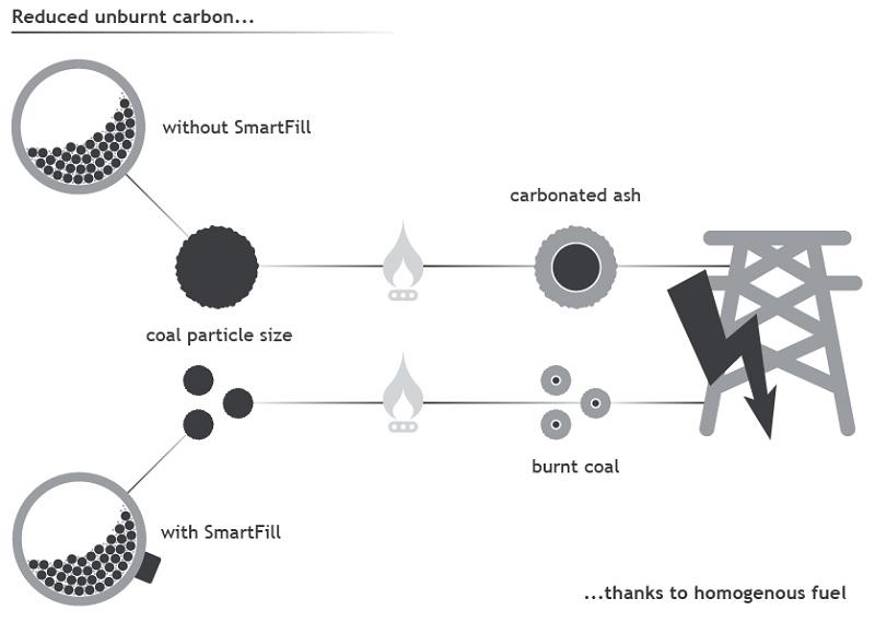 km-smartfill-coal